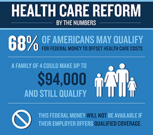 Health Care Reform By The Numbers